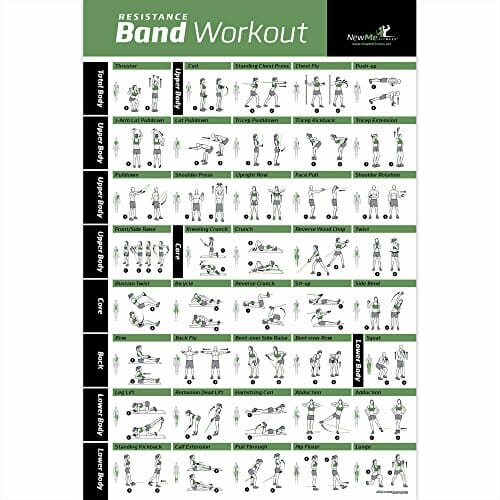Resistance Band Tube Exercise Poster Laminated Total Body Workout